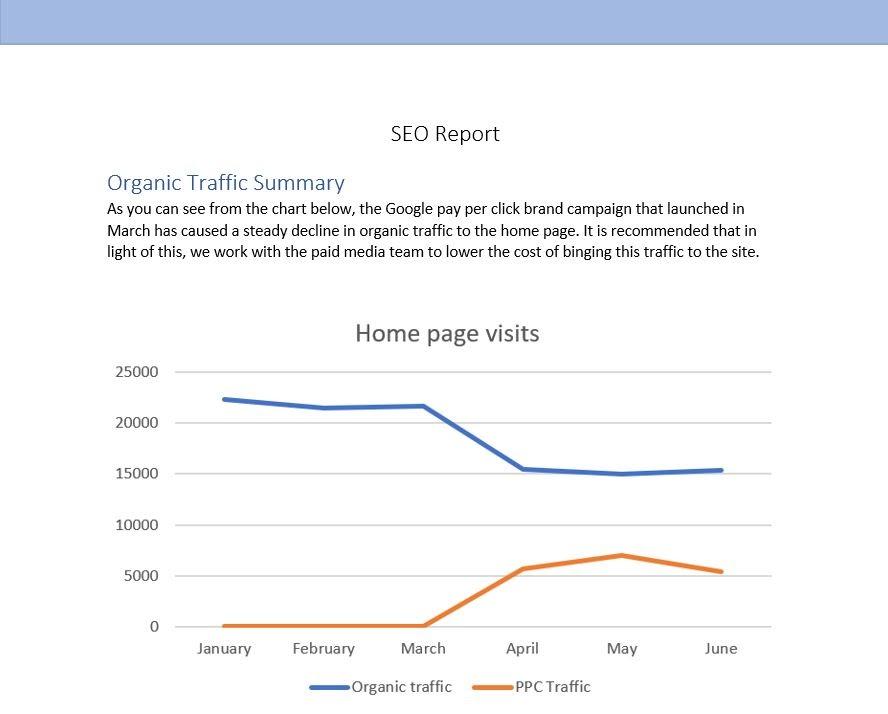 Пример отчета по поисковой оптимизации со сводкой по органическому трафику и линейным графиком, показывающим ежемесячные посещения домашней страницы.