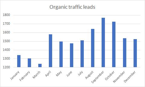Гистограмма, показывающая лидирующие позиции органического трафика по месяцам.