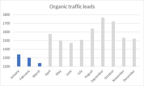 Гистограмма, показывающая лиды органического трафика по месяцам: столбцы января, февраля и марта выделены синим, а остальные - серым.