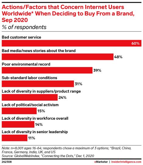 Факторы, которые беспокоят пользователей Интернета во всем мире при принятии решения о покупке у бренда