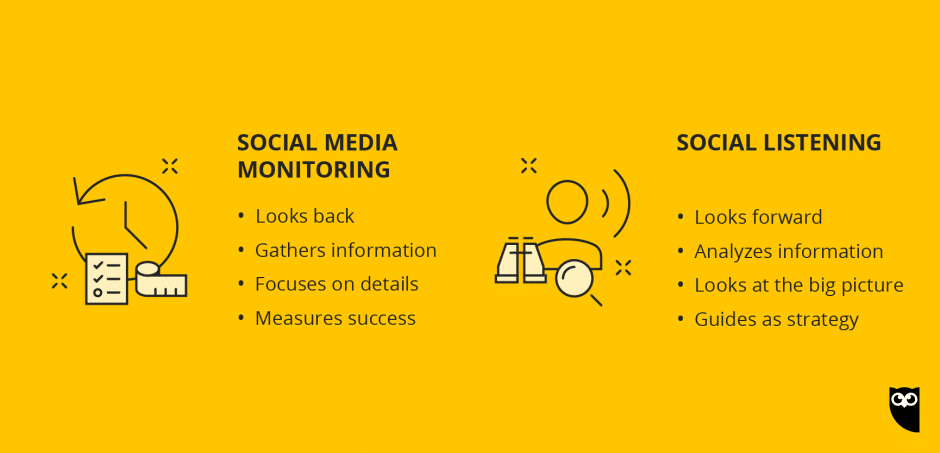 диаграмма, сравнивающая мониторинг социальных сетей с социальным прослушиванием