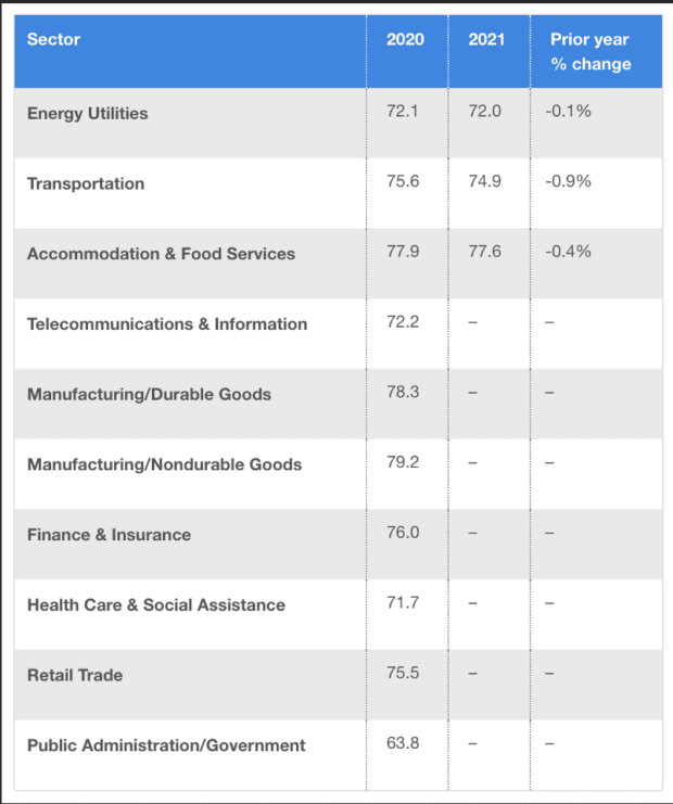 оценка удовлетворенности клиентов по отраслям