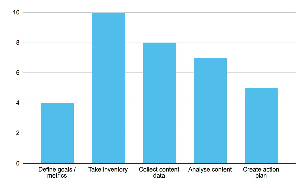 Гистограмма, показывающая пять различных рекомендаций по оси y и числа до 10 по оси x: определить цели / показатели на 4, провести инвентаризацию на 10, собрать данные о содержании на 8, анализ контента на 7 и создание плана действий на 5.