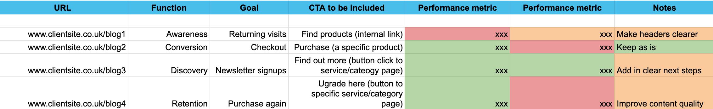 Снимок экрана с исходной электронной таблицей аудита контента с URL-адресом, функцией, целью, призывом к действию , Столбцы «Показатель производительности» и «Примечания», заполненные примерами и имеющими цветовую кодировку с красными, зелеными и желтыми ячейками.