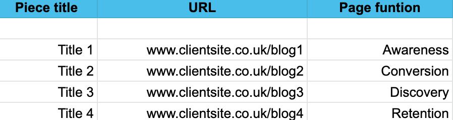 Снимок экрана электронной таблицы со столбцами «Название элемента», «URL-адрес» и «Функция страницы», заполненными примерами.