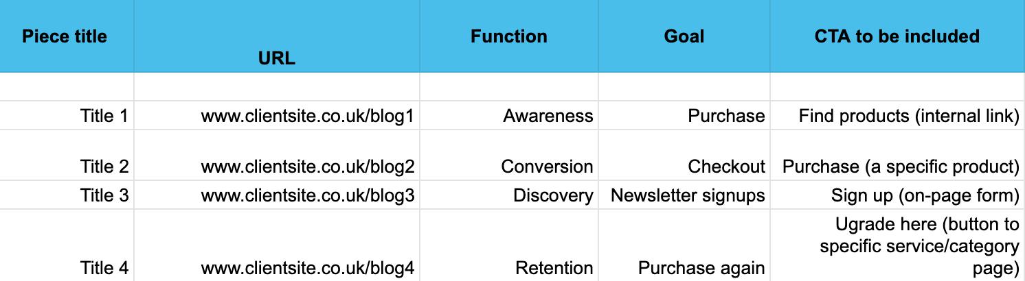 """Снимок экрана электронной таблицы со столбцами """"Название объекта"""", """"URL"""", """"Функция страницы"""", """"Цель"""" и """"CTA для включения"""", заполненные примерами. [19659030] Назначьте каждый из них каждой странице на основе разговора, который вы вели с вашим клиентом. Если вам сложно назначить функцию или цель, то это контент, который можно сразу же пометить как «который нужно улучшить». </p> <h3> 4. Делайте вещи красочными </h3> <p> Цвет — отличное наглядное пособие для определения состояния каждой страницы на основе заданных вами показателей. Если, например, страница не нацелена на заданный вами призыв к действию, эта ячейка будет окрашена в красный цвет. Как только проблема будет решена, вы можете изменить цвет ячейки на зеленый. Убедитесь, что вы скачали оригинал, чтобы получить быстрое подтверждение проделанной работы. </p> <h3> 5. Включите дополнительную информацию </h3> <figure>style="""