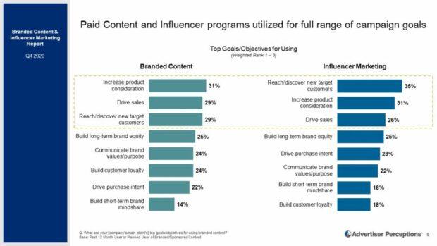 платный контент и программы влияния, используемые для всего диапазона целей кампании
