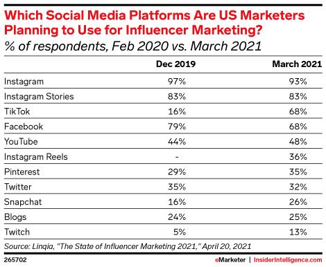 платформы социальных сетей, которые американские маркетологи планируют использовать для маркетинга влияния, февраль 2020 г. по сравнению с мартом 2021 г.
