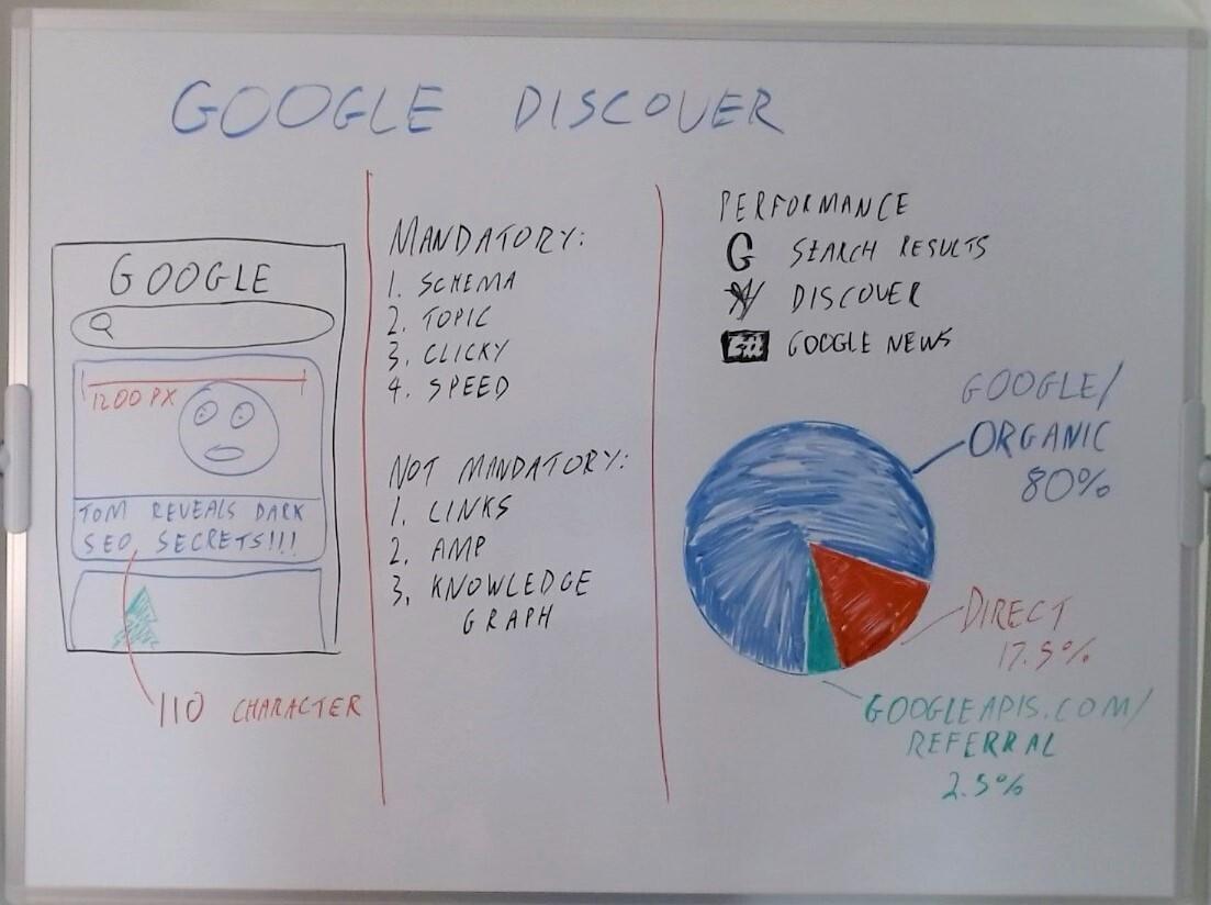 Фотография доски с советами по ранжированию в Google Discover.