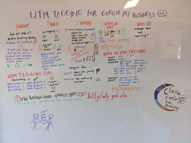 Фотография доски с инструкциями по внедрению UTM-тегов для GMB.