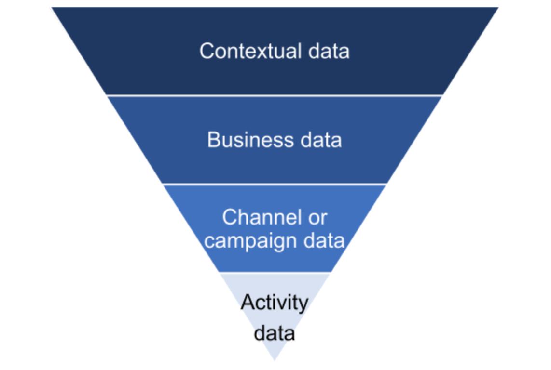 Представьте свой отчет в виде последовательности, начинающейся с широких контекстных данных и заканчивающейся конкретной маркетинговой деятельностью. связанные данные.