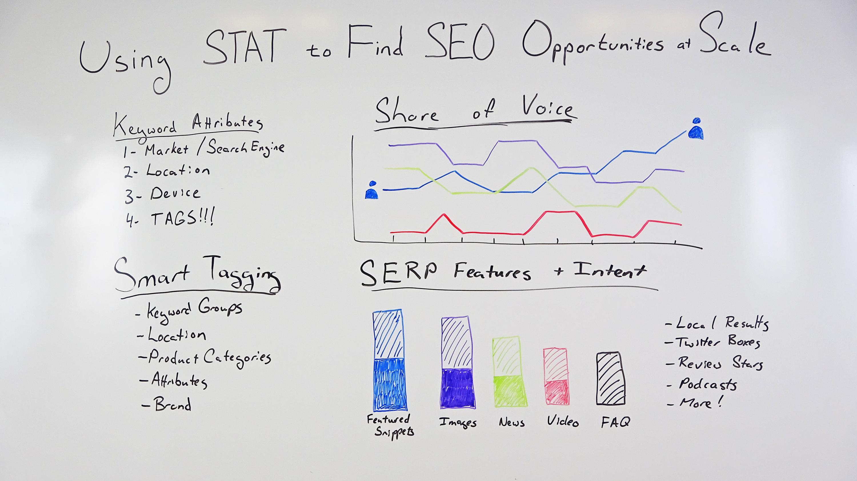 Фотография доски с примерами того, как STAT может помочь вам найти возможности SEO в больших масштабах.