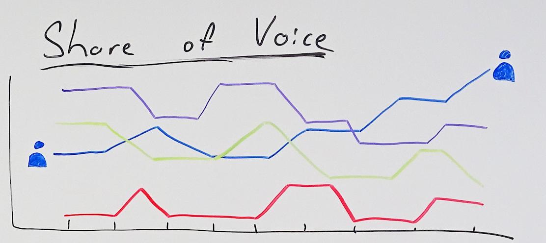 Рисованный пример диаграммы доли голоса STAT.
