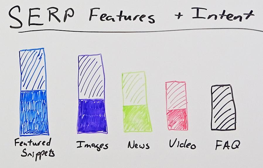 Нарисованная от руки гистограмма, показывающая примеры функций SERP и владельцев этих функций SERP.