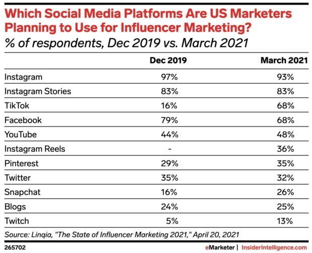 Платформы социальных сетей, которые используют американские маркетологи для маркетинга влиятельных лиц